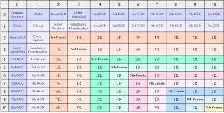 Colored Cousin Chart Genealogy Chart Genealogy