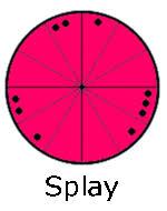 Splay Chart Splay Shape Astrodienst Astrowiki