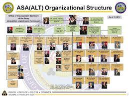 Chart Organization Army Peouas Related Keywords