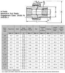 Asme Material Specification Chart Asme B16 11 Threaded Union Stainless Steel Threaded Union