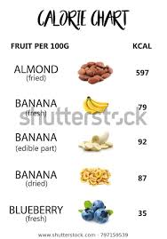 Calorie Fruit Chart Calories Per Fruit Food And Drink