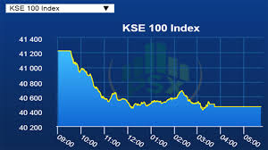 Kse 100 Index Declines To 40 464 Points Level Down By 1 84