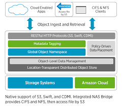 Netapp Storagegrid Webscale Object Storage Software