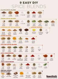 Spice Blends Food