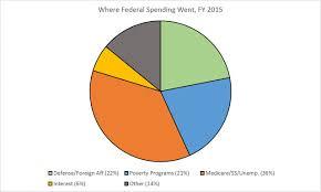 Corporate Welfare Vs Social Welfare Pie Chart