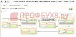Валютные операции в С учет суммовых и курсовых разниц анализ состояния налогового учета по налогу на прибыль в 1С