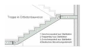 Geradläufige treppen zeichnen sich durch die geraden treppenläufe aus. Treppen Aus Beton Beton Org