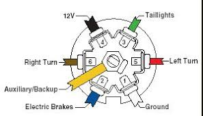 trailer wiring guide 1 black or red 12v 2 green right turn 3 blue electric brake 4 white ground 5 small yellow left turn 6 brown running lights