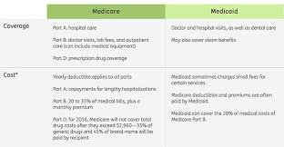 Medicare Vs Medicaid Chart Medicare Vs Medicaid What Is The Difference Bowers