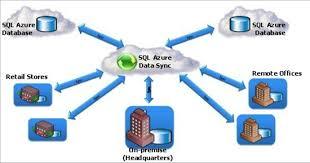 Data Sync Overview Of Sql Azure Datasync Blog Microsoft Azure