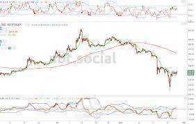 Bitcoin Price Has Some Wiggle Room