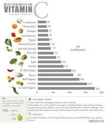 Vitamin C Comparison Chart Vitamin C Fruit Chart Www Bedowntowndaytona Com