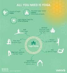 Yoga Chart Free Chart All You Need Is Yoga Statista
