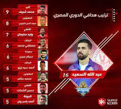 جدول ترتيب هدافي الدوري المصري بعد مباريات اليوم - سوبر كورة