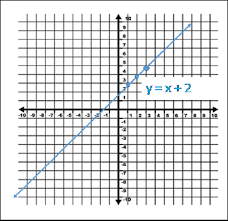 Graphing A Linear Equation Using A T Chart