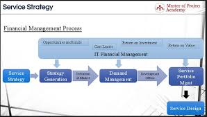 Financial Management Master Of Project Academy Blog