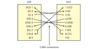 what s the difference between the rs 232 and rs 485 serial interfaces this is a common connection between the dte and the dce devices note