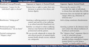 Quotes About Physician Assisted Death Essays Paper Writing