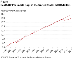 Comparing Japans Lost Decade With The U S Great Recession