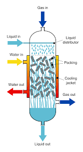 Chemical Reactor Design Pdf Trickle Bed Reactor Wikipedia