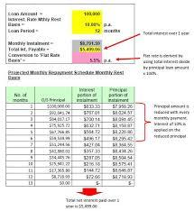 Interest And Amortization Calculator Sme Business Loan Interest Rate Calculator
