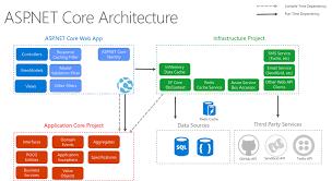 asp net core 2 architecture and