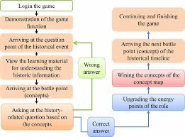 Flow Chart Of Medieval Period Flow Chart Of The Historical Game Download Scientific Diagram