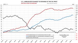 Where Are Oil Prices Heading Oilprice Com