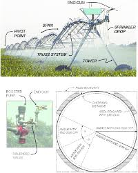 Free Irrigation Design Program 20 Components And Field Layout For Typical Center Pivot