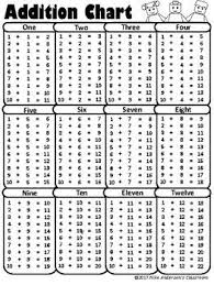 Addition Basic Facts Chart Free Printable Addition Charts Addition Chart Addition