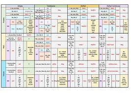 English Grammar Verb Chart English Verb Tenses Table English Esl Worksheets