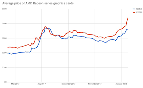 Graphic Card Price Chart