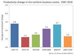 Productivity Growth By Major Sector 1947 2017 Bar Chart