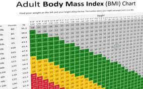 Body Mass Index Bmi Calculator Including Printable
