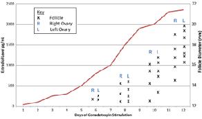 Estrogen Levels Chart Fertility Testing Aacc Org