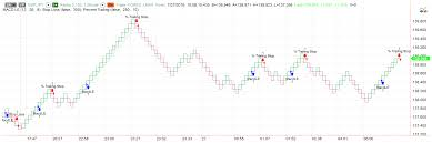 Chart Analysis Software Chart Patterns In Technical Analysis Forex Backtesting