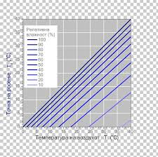 Relative Humidity And Temperature Chart Dew Point Dry Bulb Temperature Relative Humidity Png