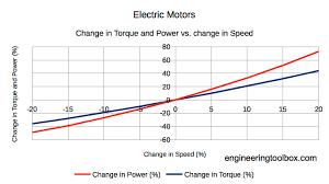 electric motors torque vs power and rpm