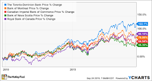 Tsx Annual Returns Chart Is Td Bank Usa Still Canadas Top Banking Stock The
