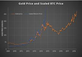 Bitcoin gold price in usd, euro, bitcoin, cny, gbp, jpy, aud, cad, krw, brl and zar. Bitcoin Gold Price Prediction Earn Bitcoin Free Quora