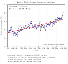 Global Mean Temperature Chart 5 Charts That Show Global Warming Is Off The Scale World