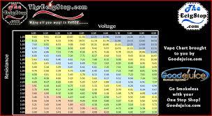 Sub Ohm To Wattage Chart 22 Actual E Cig Resistance Chart Sub Ohm