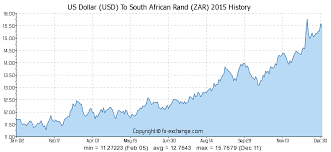 Forex Sa Rand How Important Is The Rand In A Global