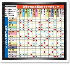 Pokemon Omega Ruby Type Chart News And Information Pocketmonsters Net