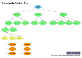 Food Company Product Tree Diagram Why This Opportunity Solution Tree Is Changing The Way