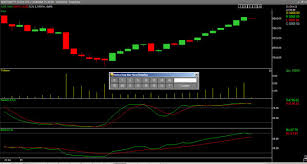 Trade Tiger Chart Sharekhans Trade Tiger 2 Feedback Thread Page 18