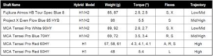 Titleist Fitting Chart First Look Titleist 818 Hybrids