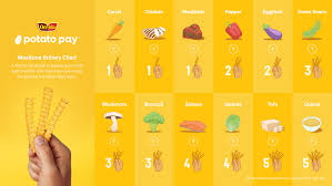 Potato Size Chart This National French Fry Day Ore Ida Introduces Potato Pay