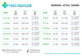 Normal Pediatric Vital Signs Chart 43 Punctual Vitals Chart Adults