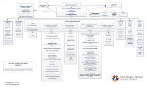 Sdusd Reorganizaton District Deeds